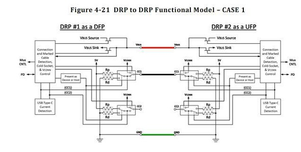 USB Type C DRP工作模式示意图