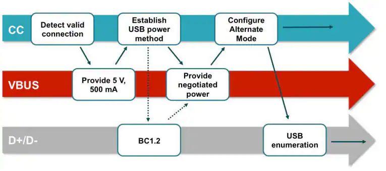 关于USB Type-C的器件选择和应用分析